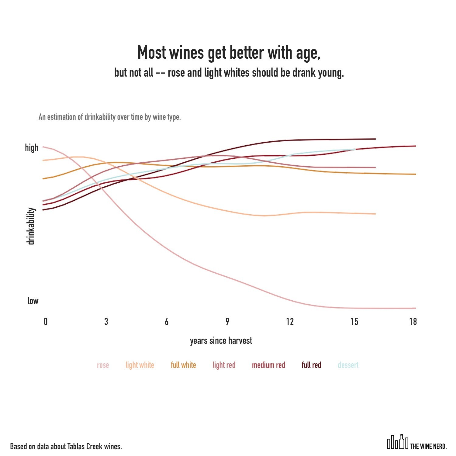 Wine Nerd Graph On Wine Aging By Type